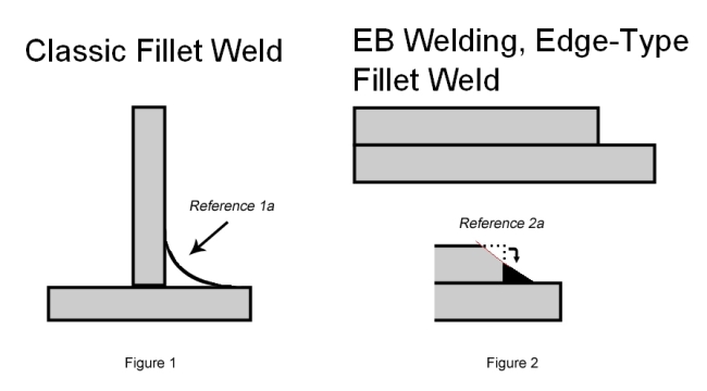 faq eb fillet weld of titanium sheets