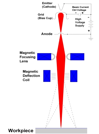 scanning electron microscope block diagram